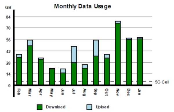 monthly-usage-sample